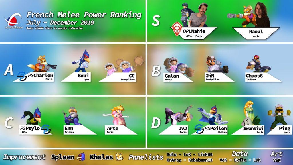 Sur fond de Dreamland, les 15 meilleurs joueurs français de Melee (Power Ranking) classés par tier.